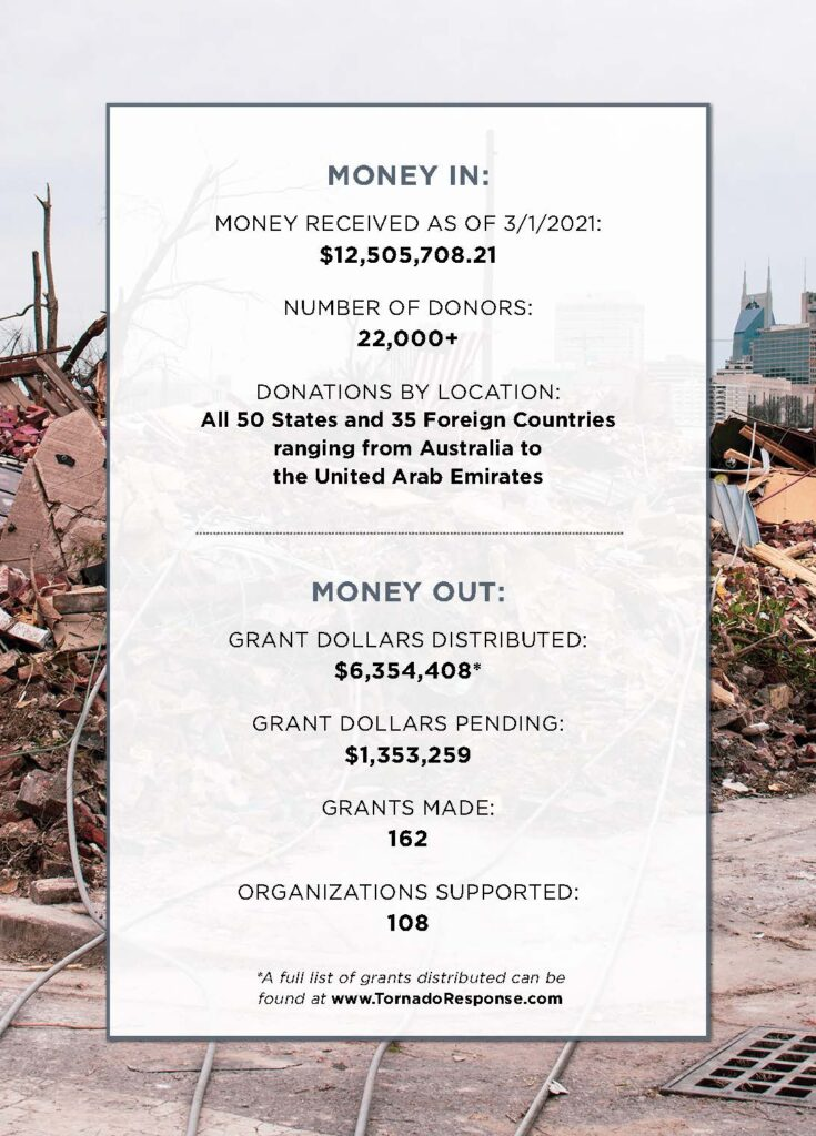 MONEY IN: MONEY RECEIVED AS OF 3/1/2021: $12,505,708.21 NUMBER OF DONORS: 22,000+ DONATIONS BY LOCATION: All 50 States and 35 Foreign Countries ranging from Australia to the United Arab Emirates
