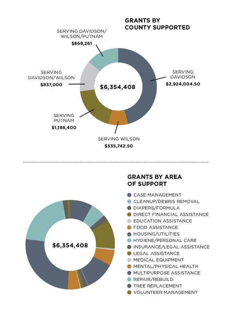 SERVING WILSON $535,742.50 SERVING PUTNAM $1,188,400 SERVING DAVIDSON/WILSON $837,000